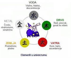 5 elemenata