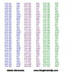 Feng shui numerologija- II deo-KUA broj i element
